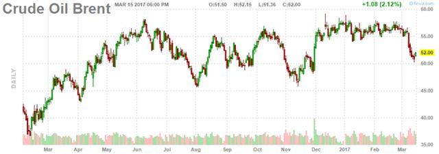 Diễn biến giá dầu Brent trong phiên. Ảnh: Finviz