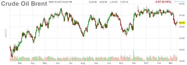 Diễn biến giá dầu Brent. Ảnh: Finviz