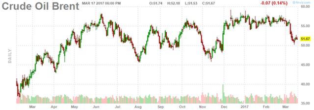 Diễn biến giá dầu Brent. Ảnh:Finviz