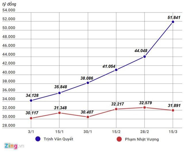 Dù tài sản trên sàn chứng khoán cao hơn nhiều so với tỷ phú USD Phạm Nhật Vượng, nguồn tin cho biết ông Trịnh Văn Quyết vẫn không có tên trong bảng xếp hạng mới nhất, được công bố hôm nay của Forbes. Đồ họa: Quang Thắng.