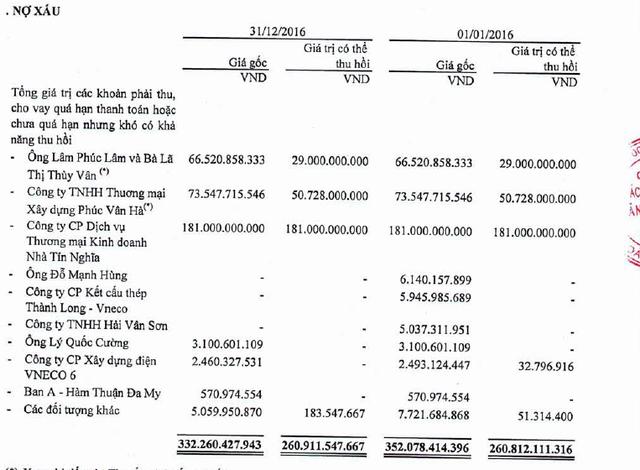 Nợ xấu - Nguồn: BCTC Kiểm toán VNE năm 2016