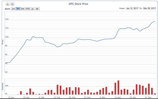 Diễn biến giá cổ phiếu DPG trong 3 tháng qua