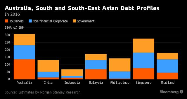 Tỷ lệ nợ theo GDP của Australia, Nam và Đông Nam Á năm 2016
