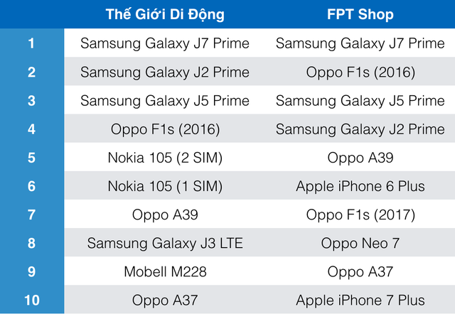 Bảng xếp hạng smartphone bán chạy nhất tháng 3 của Thế Giới Di Động và FPT Shop