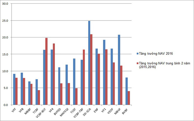 Biểu đồ tăng trưởng NAV của các quỹ năm 2016 và trung bình 2 năm gần nhất