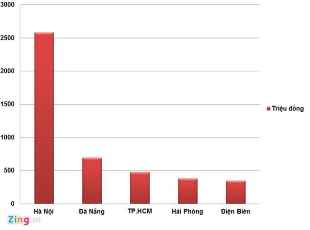 Số tiền xử phạt hành chính các doanh nghiệp bán hàng đa cấp tại một số tỉnh, thành phố - Nguồn: Cục Quản lý cạnh tranh. Đồ họa: Hiếu Công.