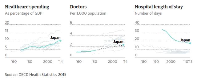 Chi phí y tế theo % GDP, tỷ lệ bác sĩ trên 1.000 người dân và số ngày ở lại bệnh viện bình quân của mỗi người Nhật.