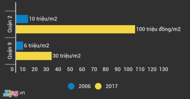 Biến động giá đất ở khu Đông TP.HCM sau 10 năm. Đồ họa: Ngô Minh