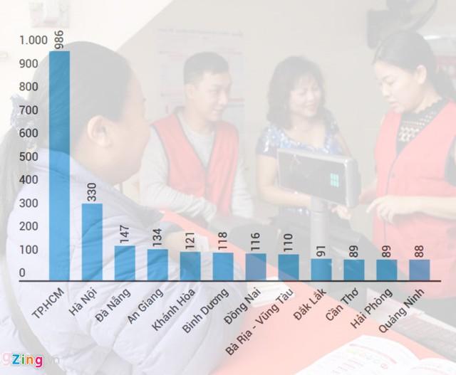 Số điểm bán hàng của Vietlott tại 12 thị trường trên cả nước. Đồ họa: Ngô Minh.