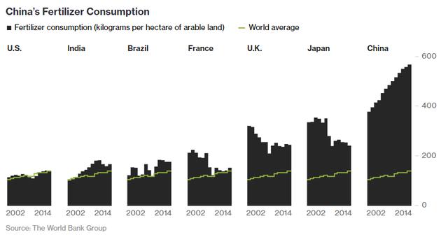 Lượng sử dụng phân bón bình quân (kg/ha) trong nông nghiệp Trung Quốc cao nhất thế giới.
