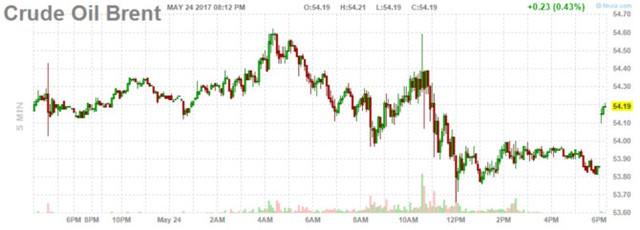 Diễn biến giá dầu Brent trong phiên. Biểu đồ: Finviz