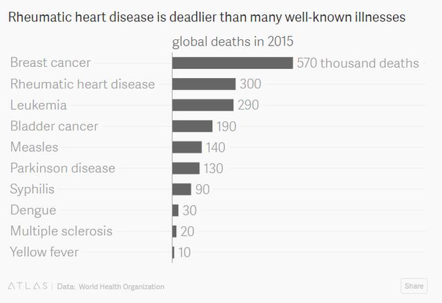 Bệnh viêm thấp khớp cấp khiến 300.000 người tử vong năm 2015.