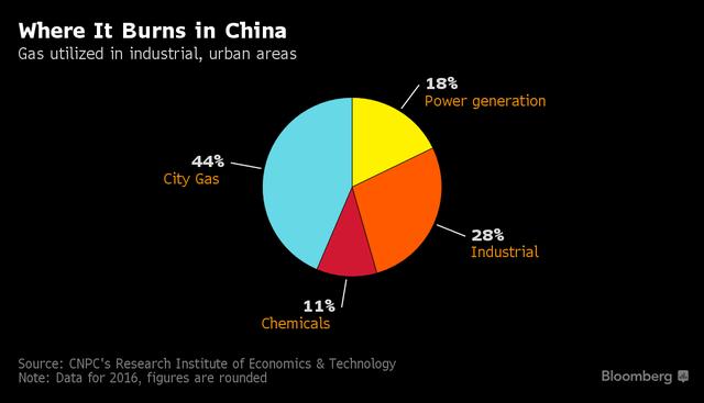 Tỷ lệ dùng khí đốt tại những mảng khác nhau của Trung Quốc (%)
