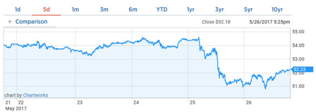 Diễn biến giá dầu Brent trong tuần. Biểu đồ: CNBC