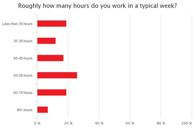 Thời gian làm việc mỗi tuần