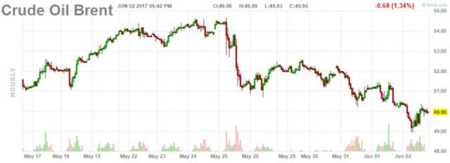 Diễn biến giá dầu Brenttheo ngày. Biểu đồ: Finviz
