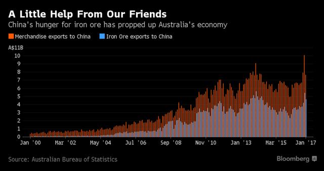 Trung Quốc nhập khẩu lớn quặng sắt và nhiều mặt hàng của Australia (tỷ Dollar Australia)