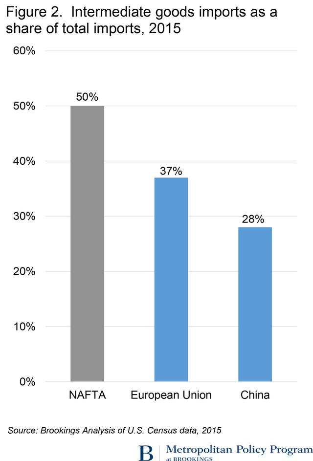 Nhập khẩu hàng hóa nguyên liệu, thiết bị sản xuất của Mỹ từ các thị trường năm 2015 (%)