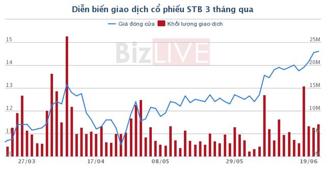 Giá cổ phiếu STB đã tăng hơn 34% trong 3 tháng qua