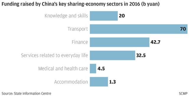 Thị trường chia sẻ phương tiện giao thông tăng trưởng vượt trội so với nhóm ngành khác.