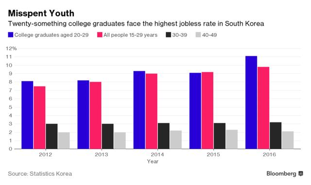 Rủi ro thất nghiệp khá cao của nhóm sinh viên mới tốt nghiệp tại Hàn Quốc