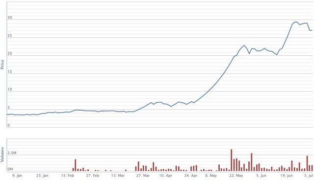 Diễn biến giá cổ phiếu QCG trong 6 tháng đầu năm 2017