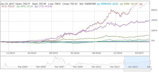 Những cổ phiếu đánh bại thị trường