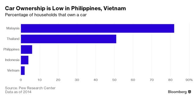Tỷ lệ sở hữu ô tô năm 2014