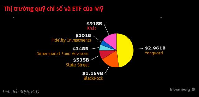 Vanguard chiếm gần một nửa thị trường quỹ chỉ số và ETF của Mỹ
