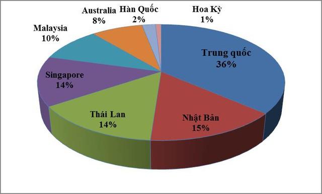 Mặc dù lượng dầu thô xuất khẩu nhiều nhất sang thị trường Trung Quốc, nhưng giá xuất khẩu lại không cao bằng các thị trường khác. Chẳng hạn như, xuất khẩu sang thị trường Hoa Kỳ tuy số lượng rất ít, chỉ chiếm 1% tổng lượng dầu thô xuất khẩu của cả nước, nhưng giá xuất khẩu lại cao nhất 421,8 USD/tấn (tăng 38,5% so với cùng kỳ năm ngoái), trong khi xuất sang Trung Quốc chỉ được 399,8 USD/tấn (tăng 28%).
