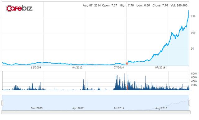Giá cổ phiếu VCS tăng 25 lần chỉ sau 3 năm.