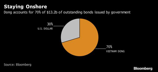Trái phiếu bằng Việt Nam đồng chiếm 70%