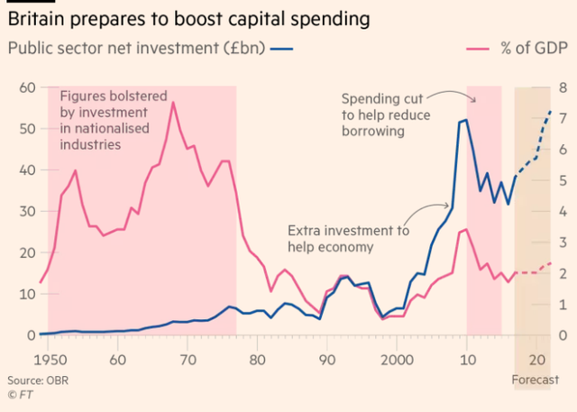 Đầu tư công ròng (tỷ Bảng-xanh) và %GDP cho đầu tư công (hồng) của Anh