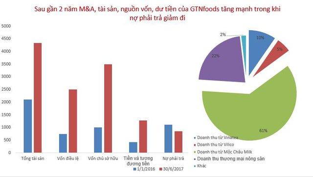 So với trước thời điểm M&A, các chỉ số tài chính của GTNfoods đã cải thiện mạnh. Dư tiền và tương đương tiền lên đến 1.200 tỷ đồng. Các công ty con vừa hợp nhất hiện đã đóng góp hơn 75% doanh thu 6 tháng đầu năm 2017