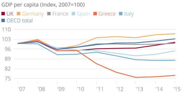 GDP trên đầu người của Đức vượt trội so với các nước châu Âu và các nước OECD