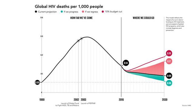 Tỷ lệ tử vong gây ra bởi HIV đang giảm, nhưng liệu đại dịch có quay trở lại?