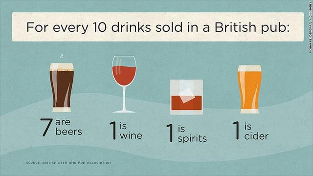 Cứ 10 thứ đồ uống có cồn bán tại các quán rượu Anh thì có 7 là bia.