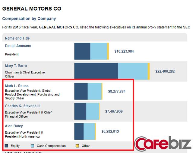 Số liệu thu nhập năm 2015 của một vài thành viên Ban Lãnh đạo GM (Nguồn: salary.com)