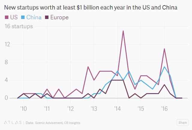 Số startup kỳ lân thành lập mỗi năm