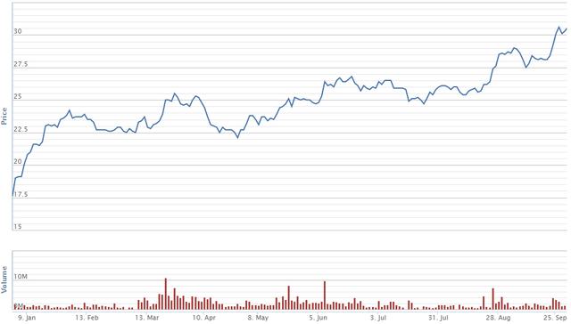 Diễn biến giá cổ phiếu ACB trong 9 tháng đầu năm