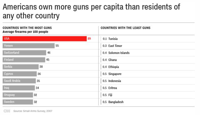 Tỷ lệ người sở hữu súng bình quân đầu người tại Mỹ thuộc hàng cao nhất thế giới