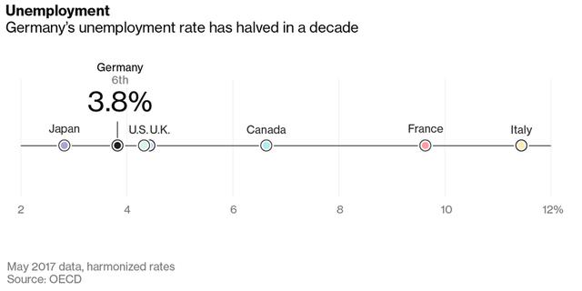 Tỷ lệ thất nghiệp của Đức khá thấp so với nhiều nước phát triển (tính đến tháng 5/2017)
