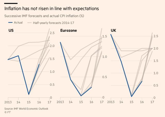 Lạm phát thực tế và dự đoán của IMF tại Mỹ, Eurozone và Anh