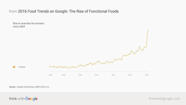 Hình 1. Tìm kiếm qua Google với từ khóa turmeric đã tăng 300% trong 5 năm qua (Food Trends Report, 2016).