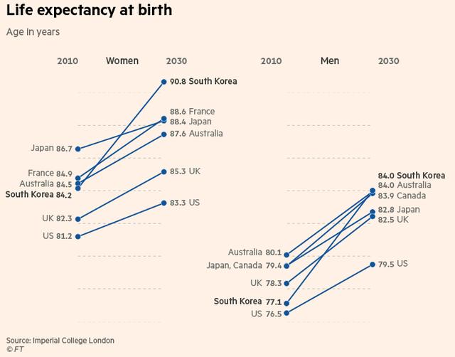 Tuổi thọ trung bình của nữ giới và nam giới Hàn Quốc so với các nước