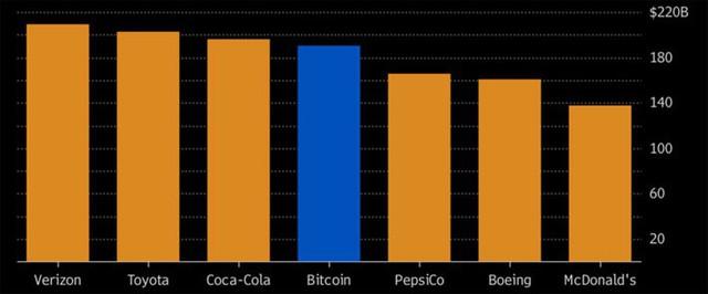 So sánh giá trị vốn hóa của Bitcoin với một số công ty lớn (đơn vị: tỷ USD) - Nguồn: Bloomberg.