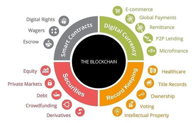 Ứng dụng của blockchain vào cuộc sống