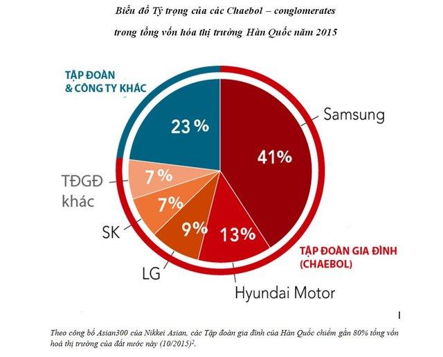 Tập đoàn gia đình của Hàn Quốc chiếm gần 80% tổng vốn hóa thị trường của đất nước này