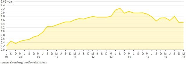 Doanh thu của Tsingtao đạt đỉnh năm 2013