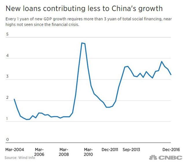 Các khoản vay mới đóng góp ít hơn cho tăng trưởng Trung Quốc